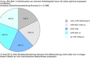 Abb. 3: Fast 57 % aller Studienteilnehmer können ihre Beleuchtung nicht oder nur in eingeschränktem Maße an ihre individuellen Bedürfnisse anpassen