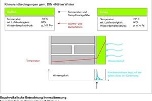Bauphysikalische Betrachtung der Innendämmung bei winterlichen Temperatur-verhältnissen (Klimarandbedingungen gem. DIN 4108 im Winter)
