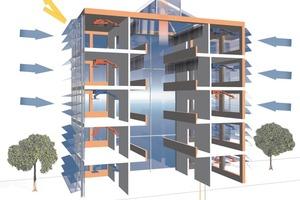 Energetisches Gesamtkonzept als optimales Ergebnis planerischer Arbeit: Sonnenschutz reduziert die Kühllasten (1). Natürliche Lüftung führt erwärmte Luft über das Dach ab (2) und Wärmepumpen kühlen und heizen die Räume nach Bedarf (3)<br />