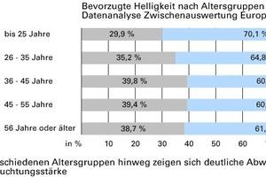 Abb. 4: Über die verschiedenen Altersgruppen hinweg zeigen sich deutliche Abweichungen hinsichtlich der Beleuchtungsstärke