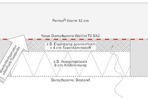 Bei ausreichender Dimensionierung der Aufdachdämmung liegt der Taupunkt oberhalb der neuen Dampf-/Luftsperrebene