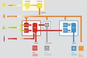 """<div class=""""autor_linie""""></div><h2>Energieschema<br /></h2><div class=""""autor_linie""""></div><div class=""""fliesstext_vita"""">Energieeinsparungen werden erreicht durch: eine Kombination von optimaler Tageslichtnutzung, durch eine intelligente Be-und Entlüftung, reduziertem Energieverbrauch der Produktions-und testeinrichtungen, Nutzung von Kälte-und Wärmespeichern, durch den Einsatz neuester Technik, durch die maximale Nutzung lokaler erneuerbarer Energien zur Energiebereitstellung z.b. einer gebäudeintegrierten Photovoltaikanlage mit einer Leistung von über einem Megawatt und die Nutzung eines mit Bioerdgas betriebenen Blockheizkraftwerkes mit Absorptionskältegewinnung für die Kühlung der Halle im Sommer</div>"""