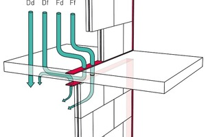 Elastischer Anschluss bei Gips-Wandbauplatten: geringer Beitrag zur Schallübertragung über Nebenwege (Körperschall) durch bauakustisch wirksame Entkopplung von angrenzenden Bauteilen