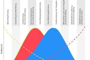 Wie sich BIM auf die Planung auswirkt, zeigt die obere Grafik. Mehr erfahren Sie zu dem Projekt Felix Platter-Spital von wörner traxler richter in der DBZ 4|2016