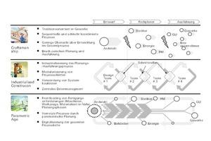 Das Fraunhofer IAO hat Szenarien ermittelt und diese einander gegenübergestellt: Diese Grafik verdeutlicht Vernetzung und Kollaboration