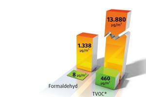Die gesundheitlichen Qualitätsunterschiede für einen Wandanstrich zwischen geprüften und zufällig ausgewählten Produkten macht diese Grafik deutlich. Das ungeprüfte Produkt weist enorm hohe Werte des in hohen Konzentrationen als krebserregend eingestuften Formaldehyds und der Summe der flüchtigen organischen Verbindungen (TVOC) auf