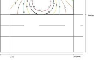 Die Isolinien verdeutlichen die hohe Gleichmäßigkeit der Beleuchtung auf Gehweg und Fahrbahn. Die eingetragenen Werte berücksichtigen bereits einen Wartungsfaktor von 0,67. Dadurch reduziert sich die aktuell gemessene Beleuchtungsstärke von E<sub>max</sub> 20 lx auf dem Gehweg und E<sub>max</sub> 15 lx auf der Fahrbahn nach Jahren durch Verschmutzungen und ein Nachlassen der Leistung der LEDs