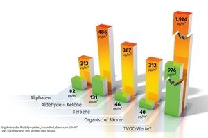 Ergebnis der Studie Gesunder Lebensraum Schule: Vergleich unterschiedlicher flüchtiger organischer Verbindungen (VOC) nach 7 Tagen