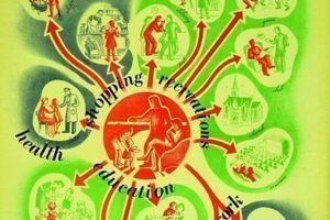 'Planning your neighbourhood', 1944 von Ernö Goldfinger in London veröffentlicht. Das Diagramm wirbt für das Ideal einer nachbarschaftlichen Gemeinschaft