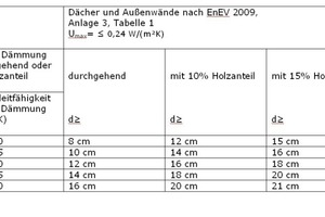 Die Tabelle zeigt, wie der vorgegebene U-Wert in Abhängigkeit vom eingesetzten Dämmstoff erreicht<br /> werden kann. Mit einer Dämmung rein zwischen den im Bestand häufig vorgefundenen Sparrenhöhen von 120 und 140, seltener 160mm, lassen sich die Anforderungen der EnEV kaum noch erfüllen, daher muss zusätzlich unter oder auf den Sparren gedämmt werden<br />