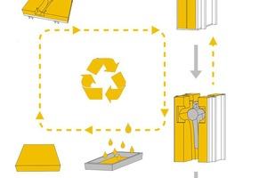 Abb.3: Prinzip der Schalungstechnologie für Non-Waste-Wachsschalungen