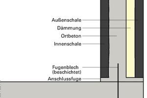 Bild 6: Skizze der Konstruktion beim Wandfuß<br />