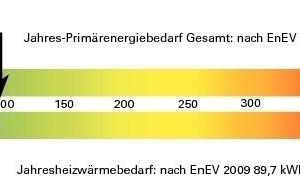 Energiediagramm<br />