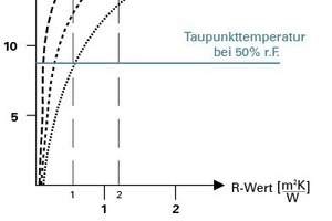 Bei Außenwänden sind zur Vermeidung von Schimmel die kritischen Stellen zu beachten (Innentemperatur 20 °C/ Außentemperatur -5 °C)<br />