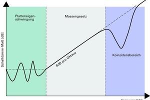 Abb. 2: Drei Bereiche des Frequenzgangs einschaliger Bauteile