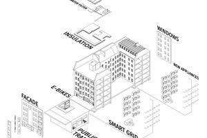 Das Rooftop versorgt auch den Bestand darunter mit Energie und ist so in die neue energetische Infrastruktur mit eingebunden