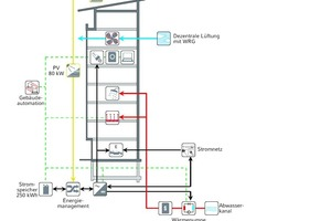 Energiekonzept Stadt-Aktivhaus