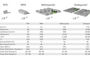 Integration von PV-Anlagen in Gebäuden