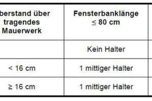 Tabelle 1: Maße und Anzahl der Fensterbankhalter
