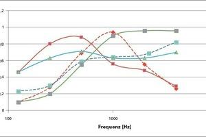 Schallabsorptionsgrad verschiedener Akustiksysteme<br />