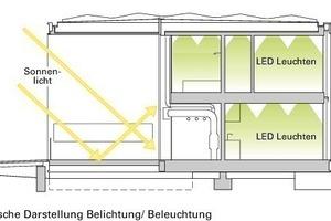 """<div class=""""fliesstext_vita""""><strong>Belichtung und Beleuchtung</strong></div><div class=""""autor_linie""""></div><div class=""""fliesstext_vita"""">Durch die vollflächige Verglasung der Ost- und Westseite entsteht ein großzügiges Raumgefühl und es gelangt viel Tages-licht ins Innere. Die Ostseite ist mit einem außenliegenden Sonnenschutz versehen. Dieser verhindert eine Über-hitzung des Gebäudes. Auf der Westseite übernimmt das Schaufenster diese Funktion. Die künstliche Beleuchtung des Hauses erfolgt über energieeffiziente LEDs. Die Beleuchtung ist dimmbar und wird über Präsenzmelder gesteuert</div>"""