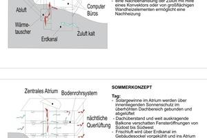 "<div class=""""><span class=""ueberschrift_hervorgehoben"">Bürohaus in Gniebel, Energiekonzept: Transsolar, </span></div><div class=""""><span class=""ueberschrift_hervorgehoben"">Winterkonzept, Sommerkonzept</span></div>"