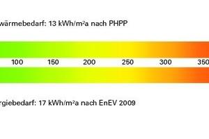 Energieausweis des +Energiehaus in Farschweiler