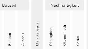 Tabelle 1: Bewertungsmatrix – Kriterien: jedes Element wurde auf diese 12 Kriterien hin bewertet