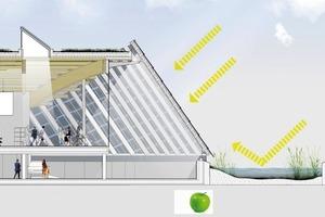 Die Sonnenreflektion auf dem vorgelagerten Wassergürtel erhöht die Effizienz der Photovoltaikmodule an der Eingangsfront<br />