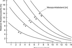 Abb.2: Relativer Kostenzuwachs in Abhängigkeit der Herstellungstoleranzen (aus [6])