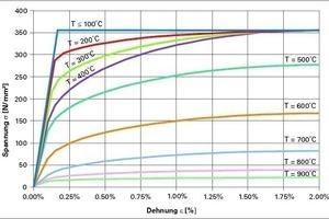 Spannungs-Dehnungs- Kurve für S355 Stahl für hohe Temperaturen nach DIN EN 1993-1.2