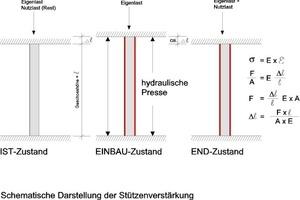 Abb. 3: Schema Stützenverstärkung<br />