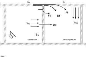 Exemplarische Darstellung von Schallübertragungswegen zwischen Räumen