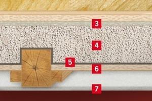 Aufbau Dämmschüttung Poraver<br />1 Oberbelag, z.B. Teppich oder Parkett<br />2 Spanplatten oder Trockenestrichelement<br />3 Trittschalldämmplatte<br />4 Dämmschüttung Poraver® 2-4 mm oder 4-8 mm mit 125 kg/m3<br />Zement verfestigt<br />5 Dampfsperre (falls erforderlich oder Rieselschutz)<br />6 Rauhspund ca. 22 mm<br />7 Deckenverkleidung aus Gipskartonplatten über Federschienen<br />befestigt<br />