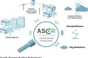 Im österreichischen Aspern läuft aktuell eines der größten Stadtentwicklungsprojekte mit nachhaltigen und zukunftsweisenden Lösungen für Smart Cities
