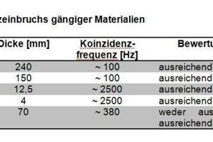 Abb. 3: Lage des Koinzidenzeinbruchs gängiger Materialien