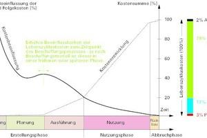 Kostenanteile im Lebenszyklus einer Immobilie und deren Grad der Beeinflussung