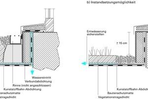 Bild7: Skizze der vorgefundenen Konstruktion und Instandsetzungsmöglichkeit