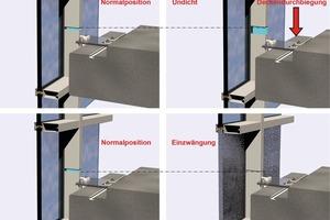 Abb. 11: Visualisierung der vertikalen Bewegungsaufnahme einer Pfosten-Riegel-Fassade