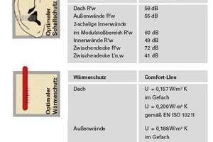 Detail Modulbau (ALHO Comfort-Line)Kennzahlen