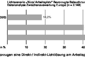 Abb. 2b: Über 80% bevorzugen eine Direkt-/Indirekt-Lichtlösung am Arbeitsplatz