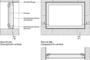 Bild2b: Ein mangelfreier Zustand – eine umlaufende Dichtung zwischen Hochwasserschutzsystem und Baukörper verhindert ein Umströmen des Hochwasserschutzsystems