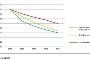 Prognostizierter CO<sub>2</sub>-Absenkpfad je Szenario, Darstellung gemäß Abschlussbericht 2013