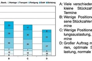 Abb. 3: Kostenstruktur eines Fertigteil-Geschossbaus in Abhängigkeit von Stückzahl und Terminvorgabe (aus [1])