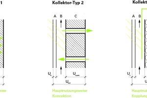 Abb. 02: Kollektortypen nach Konstruktions- und Nutzungsart