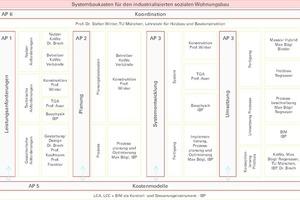 Modulübersicht und Arbeitspakete