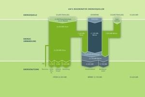 Die optimale Dämmung und die Nutzung von regenerativen Energien wie Erdwärme und Photovoltaik ermöglichte bereits nach einem Jahr Einsparung von 50 t CO<sub>2</sub> – 9 t mehr als ursprünglich erwartet<br />