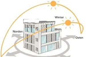 Per Sonnenstandsverfolgung wird die Verschattung für jede Fassade und jeden Raum optimal eingestellt und der Sichtkomfort verbessert<br />