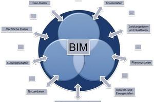BIM ist eine Methode der Zusammenarbeit aller am Bau Beteiligten mit dem Ziel der Optimierung von der Planung über die Ausführung bis hin zum Gebäudebetrieb
