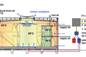 Energiediagramm Sommer